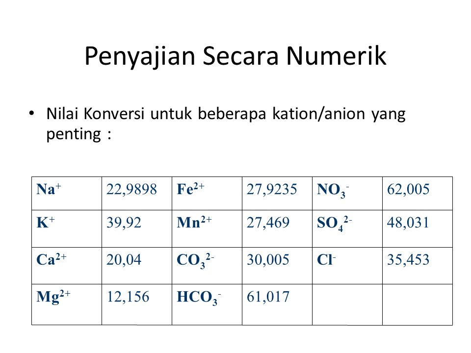 Penyajian Secara Numerik • Nilai Konversi untuk beberapa kation/anion yang penting : 61,017HCO 3 - 12,156Mg 2+ 35,453Cl - 30,005CO 3 2- 20,04Ca 2+ 48,031SO 4 2- 27,469Mn 2+ 39,92K+K+ 62,005NO 3 - 27,9235Fe 2+ 22,9898Na +