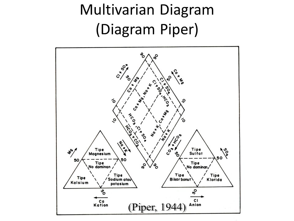 Multivarian Diagram (Diagram Stiff)‏