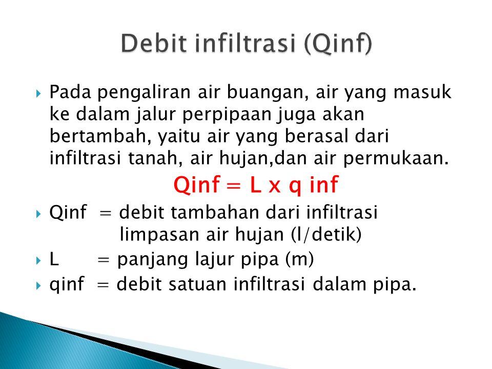  Besarnya harga debit harian maksimum (Q md ) bervariasi antara 1,1 – 1,25 dari debit rata-rata air buangan Qmd = fmd x Qrata-rata  Q md = Debit air buangan maksimum dalam 1 hari (l/detik)  f md = Faktor debit hari maksimum = 1,1-1,25  Q rata-rata = Debit rata-rata air buangan (l/detik)