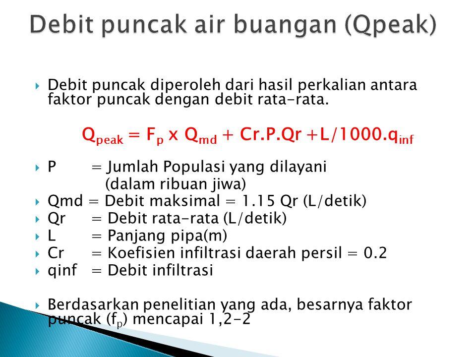  Debit minimum adalah debit air buangan pada saat pemakaian air minimum.