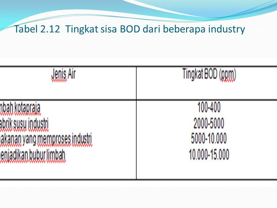 Tabel 2.12 Tingkat sisa BOD dari beberapa industry