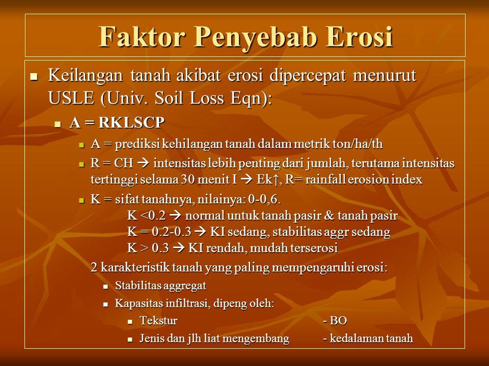 Faktor Penyebab Erosi  Keilangan tanah akibat erosi dipercepat menurut USLE (Univ.