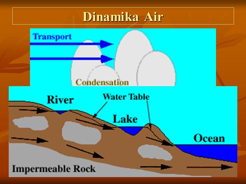 Dinamika Air