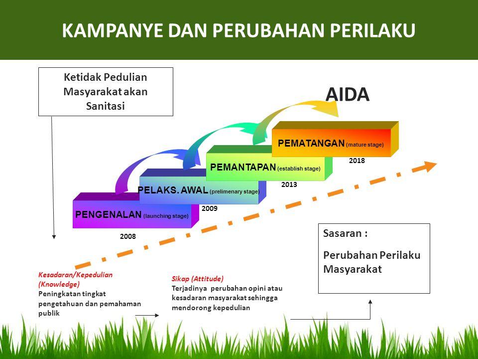 Ketidak Pedulian Masyarakat akan Sanitasi Sasaran : Perubahan Perilaku Masyarakat PENGENALAN (launching stage) PELAKS. AWAL (prelimenary stage) PEMANT