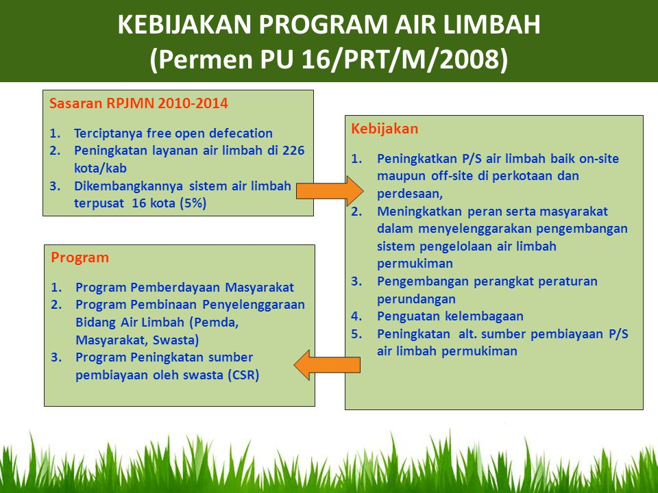 Sasaran RPJMN 2010-2014 1.Terciptanya free open defecation 2.Peningkatan layanan air limbah di 226 kota/kab 3.Dikembangkannya sistem air limbah terpus
