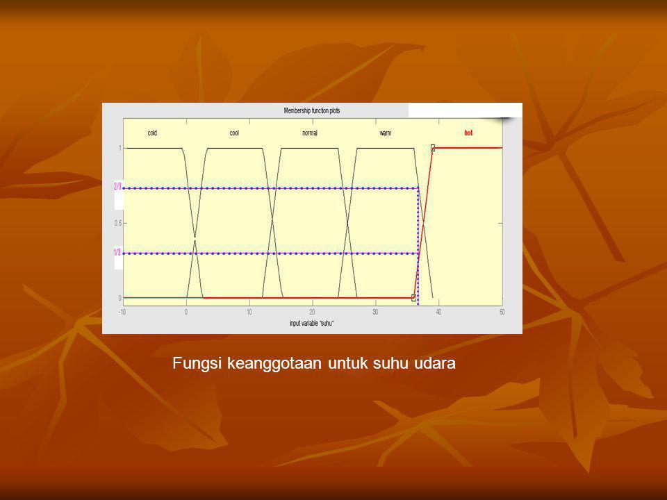 Fungsi keanggotaan untuk suhu udara