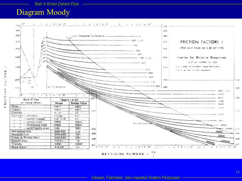 Bab 4 Aliran Dalam Pipa Desain, Fabrikasi, dan inspeksi Sistem Perpipaan 17 Diagram Moody