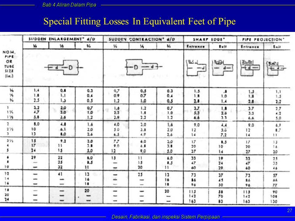 Bab 4 Aliran Dalam Pipa Desain, Fabrikasi, dan inspeksi Sistem Perpipaan 27 Special Fitting Losses In Equivalent Feet of Pipe