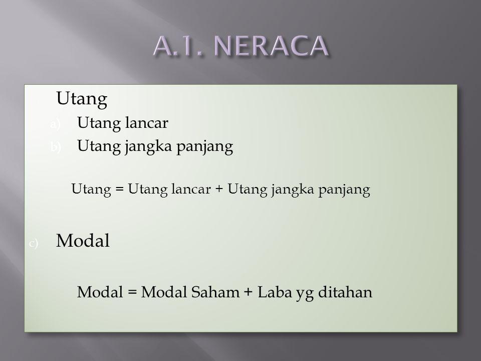 b) Utang a) Utang lancar b) Utang jangka panjang Utang = Utang lancar + Utang jangka panjang c) Modal Modal = Modal Saham + Laba yg ditahan b) Utang a