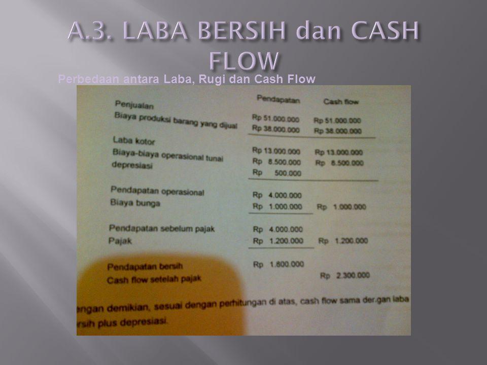 Perbedaan antara Laba, Rugi dan Cash Flow