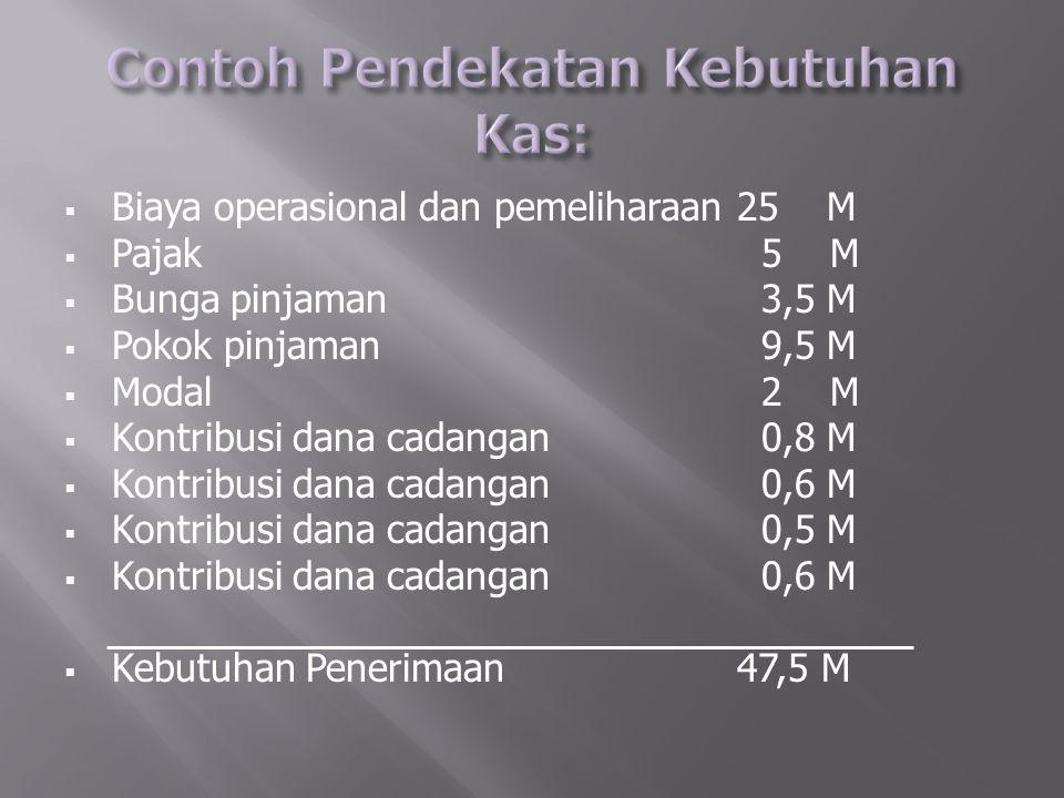  Biaya operasional dan pemeliharaan25 M  Pajak 5 M  Bunga pinjaman 3,5 M  Pokok pinjaman 9,5 M  Modal 2 M  Kontribusi dana cadangan 0,8 M  Kont