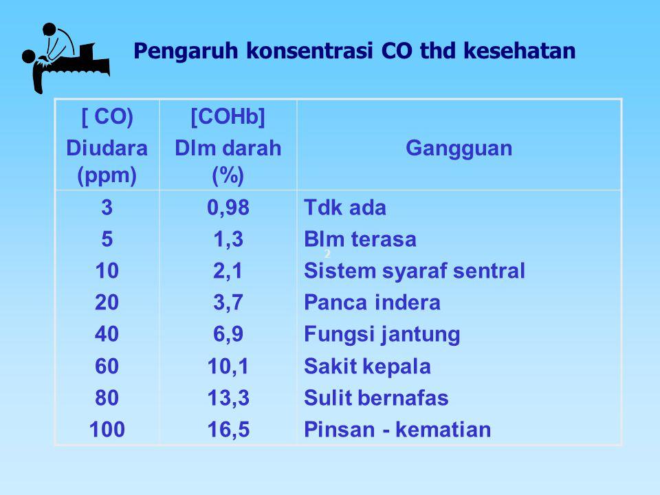 Karbon Monoksida •gas yg tdk berwarna, tdk berbau & tdk berasa •Pd suhu dibawah – 192 o C berbentuk cair •Mempunyai afinitas 210 kali > O 2 thd Hemogl