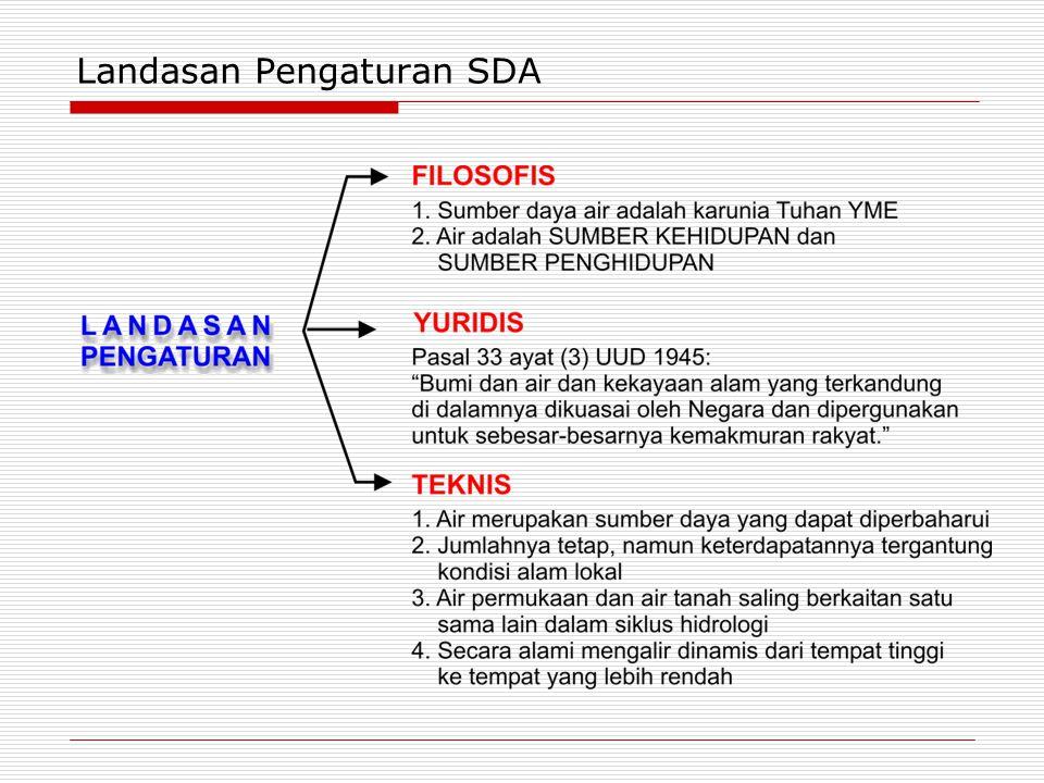 Landasan Pengaturan SDA
