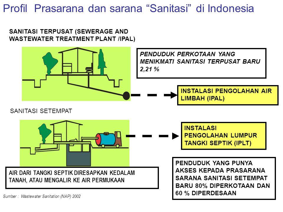 SANITASI TERPUSAT (SEWERAGE AND WASTEWATER TREATMENT PLANT /IPAL) AIR DARI TANGKI SEPTIK DIRESAPKAN KEDALAM TANAH, ATAU MENGALIR KE AIR PERMUKAAN PEND