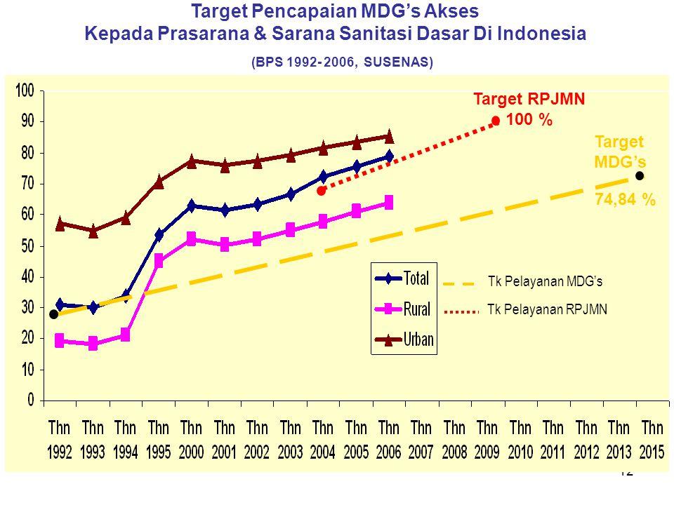 12 Target Pencapaian MDG's Akses Kepada Prasarana & Sarana Sanitasi Dasar Di Indonesia (BPS 1992- 2006, SUSENAS) 74,84 % Target MDG's Target RPJMN 100