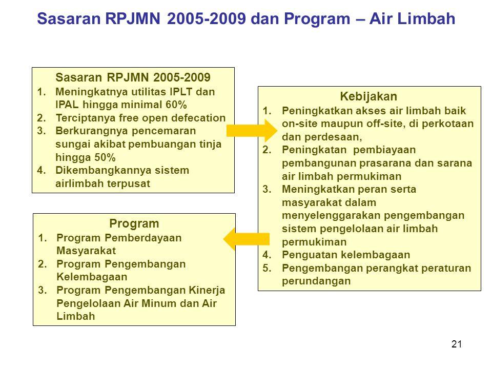 21 Sasaran RPJMN 2005-2009 dan Program – Air Limbah Sasaran RPJMN 2005-2009 1.Meningkatnya utilitas IPLT dan IPAL hingga minimal 60% 2.Terciptanya fre