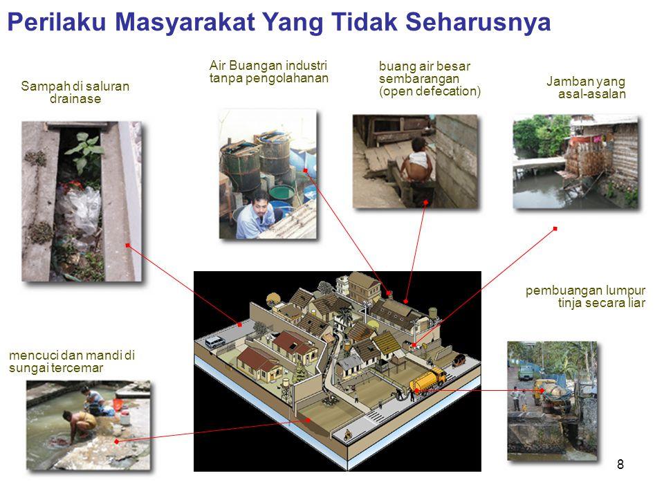 9 ratusan ribu anak mati diare puluhan ribu ton tinja per hari 75 % air sungai tercemar milyaran rupiah ongkos produksi air naik per tahun 70 % air tanah tercemar Permasalahan Sanitasi di Indonesia: Studi ADB:  Kerugian ekonomi yang terkait sanitasi yang buruk diperkirakan sekitar Rp 42,3 triliyun per tahun, atau 2% dari GDP  Setiap tambahan konsentrasi pencemaran BOD sebesar 1 mg/liter pada sungai meningkatkan biaya produksi air minum sekitar Rp 9.17/meter kubik  menyebabkan kenaikan biaya produksi PDAM sekitar 25% dari rata-rata tarif air nasional.
