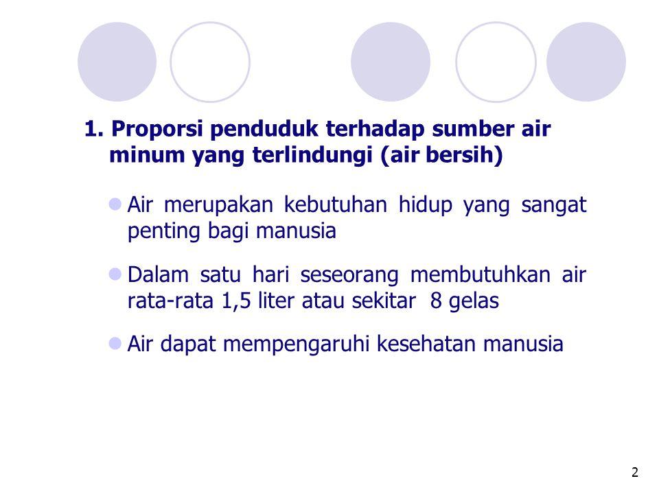 2 1. Proporsi penduduk terhadap sumber air minum yang terlindungi (air bersih)  Air merupakan kebutuhan hidup yang sangat penting bagi manusia  Dala