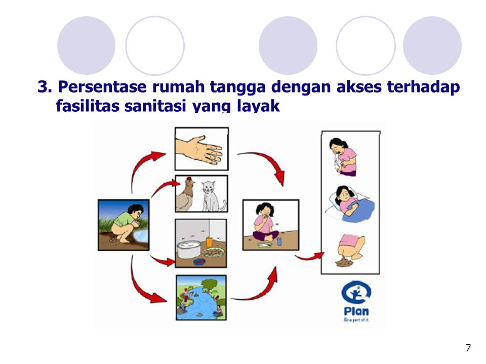 7 3. Persentase rumah tangga dengan akses terhadap fasilitas sanitasi yang layak