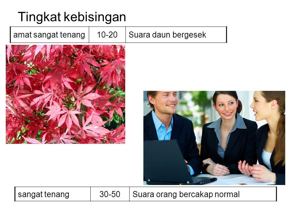 Tingkat kebisingan amat sangat tenang10-20Suara daun bergesek sangat tenang30-50Suara orang bercakap normal