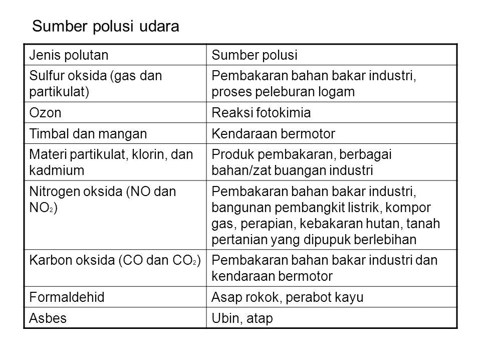 Sumber polusi udara Jenis polutanSumber polusi Sulfur oksida (gas dan partikulat) Pembakaran bahan bakar industri, proses peleburan logam OzonReaksi f