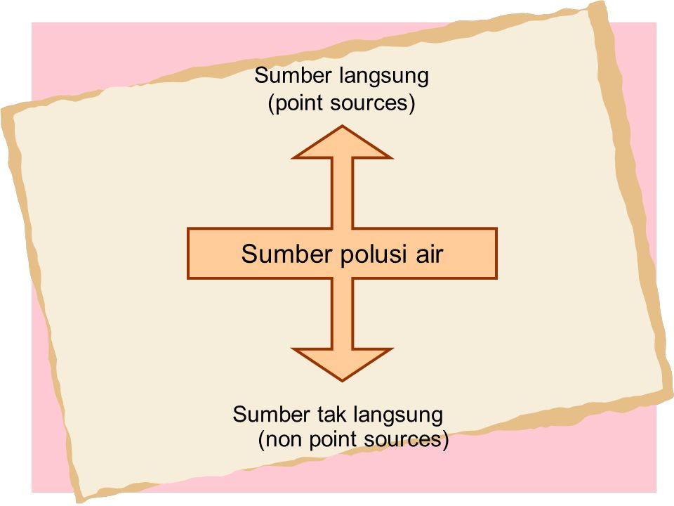 Sumber tak langsung (non point sources) Sumber langsung (point sources) Sumber polusi air