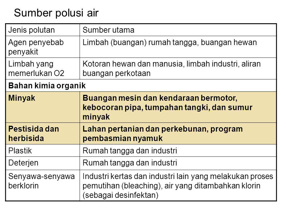 Sumber polusi air Jenis polutanSumber utama Agen penyebab penyakit Limbah (buangan) rumah tangga, buangan hewan Limbah yang memerlukan O2 Kotoran hewa