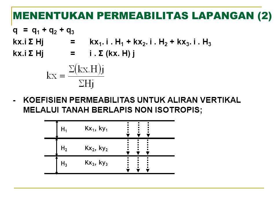 MENENTUKAN PERMEABILITAS LAPANGAN (2) q=q 1 + q 2 + q 3 kx.i Σ Hj=kx 1. i. H 1 + kx 2. i. H 2 + kx 3. i. H 3 kx.i Σ Hj=i. Σ (kx. H) j -KOEFISIEN PERME