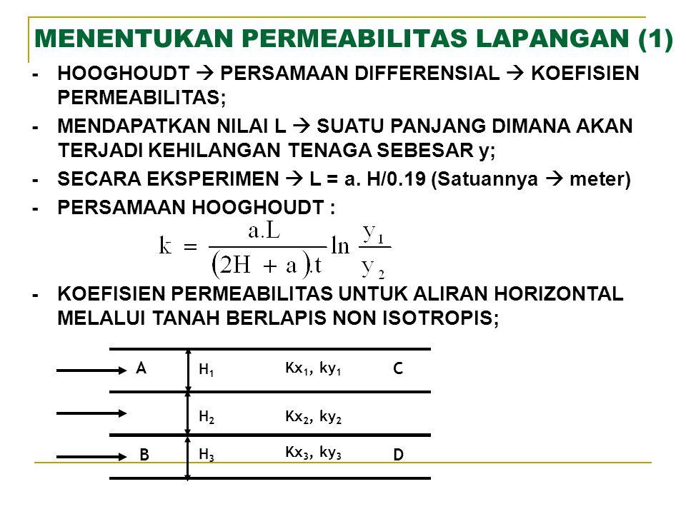 MENENTUKAN PERMEABILITAS LAPANGAN (1) -HOOGHOUDT  PERSAMAAN DIFFERENSIAL  KOEFISIEN PERMEABILITAS; -MENDAPATKAN NILAI L  SUATU PANJANG DIMANA AKAN