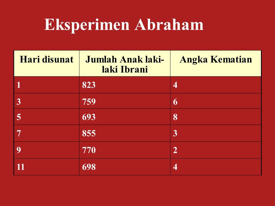 Hari disunatJumlah Anak laki- laki Ibrani Angka Kematian 18234 37596 56938 78553 97702 116984 Eksperimen Abraham
