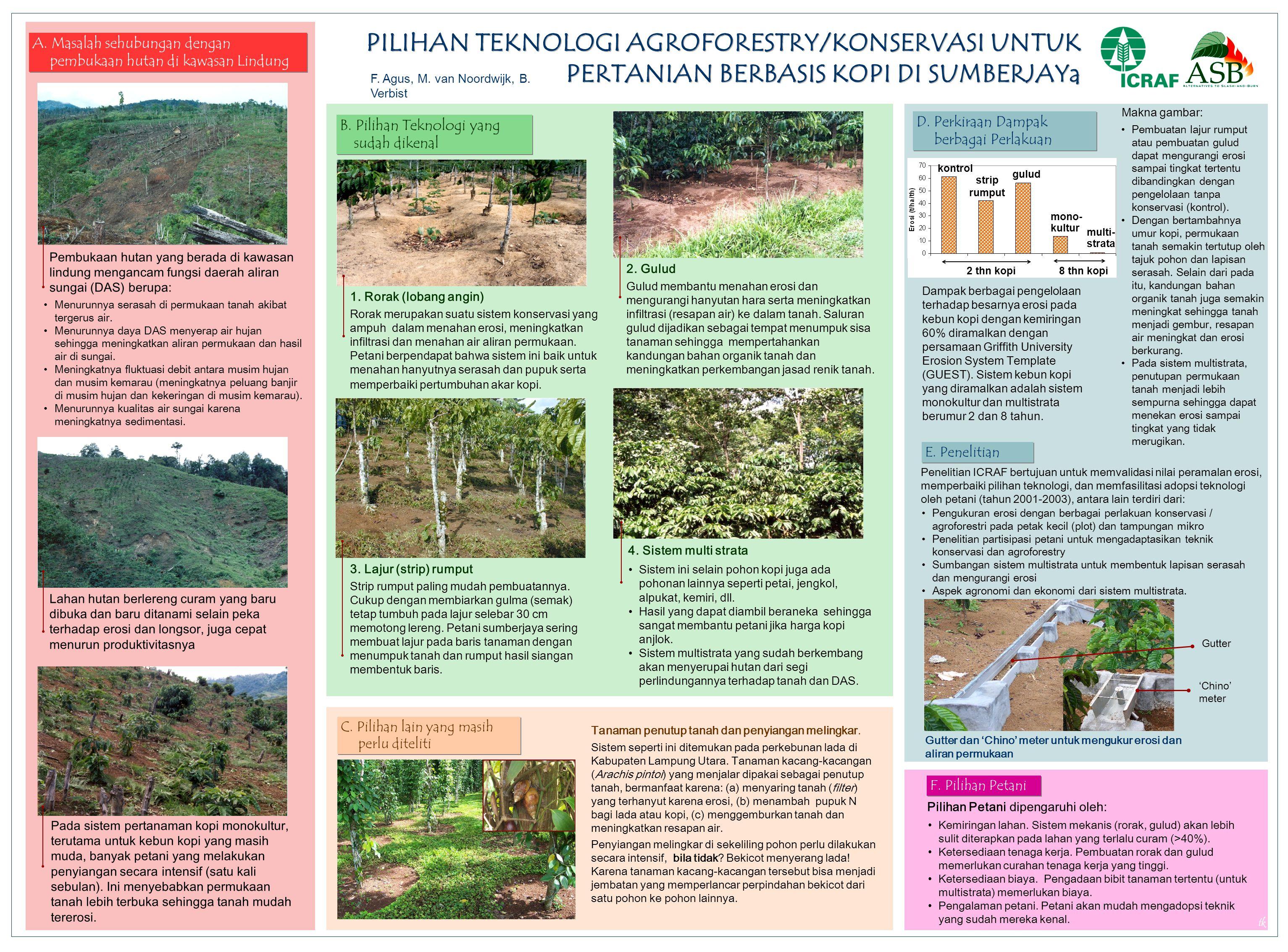 Lahan hutan berlereng curam yang baru dibuka dan baru ditanami selain peka terhadap erosi dan longsor, juga cepat menurun produktivitasnya Pada sistem