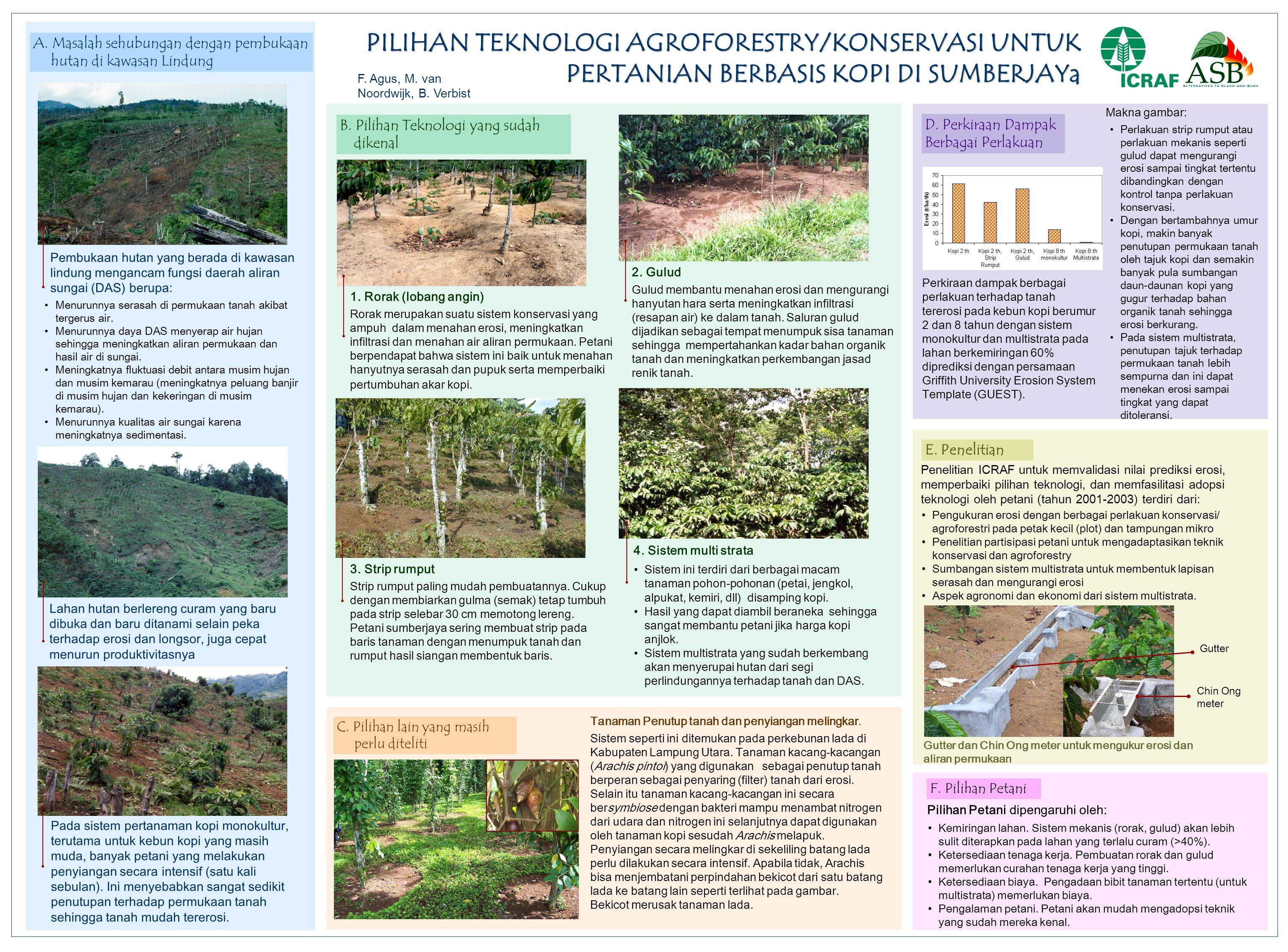 Lahan hutan berlereng curam yang baru dibuka dan baru ditanami selain peka terhadap erosi dan longsor, juga cepat menurun produktivitasnya •Menurunnya