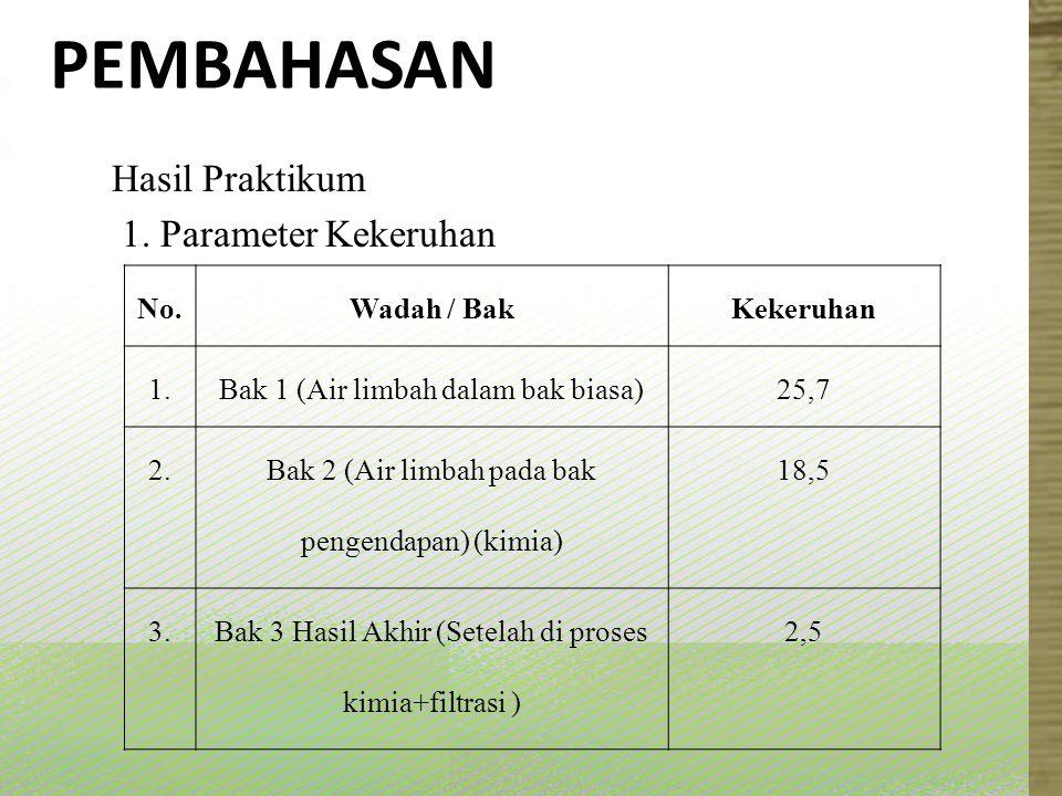 PEMBAHASAN Hasil Praktikum 1. Parameter Kekeruhan No.Wadah / BakKekeruhan 1.Bak 1 (Air limbah dalam bak biasa)25,7 2. Bak 2 (Air limbah pada bak penge