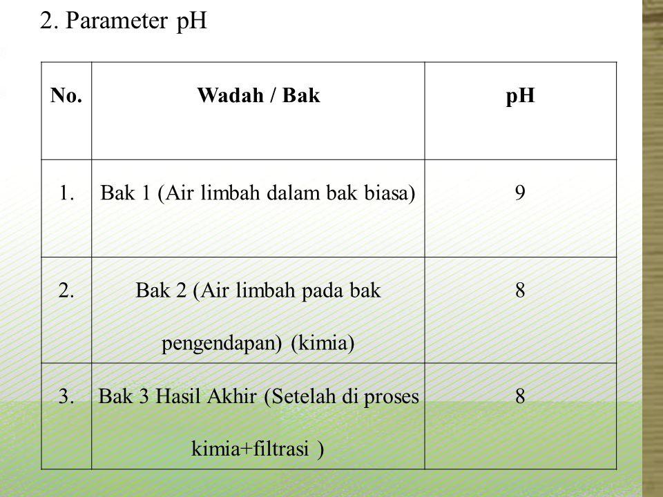 No.Wadah / BakpH 1.Bak 1 (Air limbah dalam bak biasa)9 2. Bak 2 (Air limbah pada bak pengendapan) (kimia) 8 3.Bak 3 Hasil Akhir (Setelah di proses kim