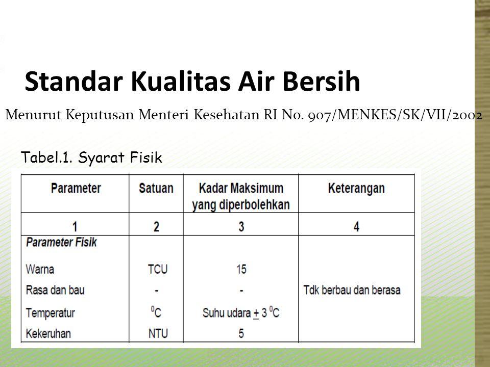 Standar Kualitas Air Bersih Menurut Keputusan Menteri Kesehatan RI No. 907/MENKES/SK/VII/2002 Tabel.1. Syarat Fisik