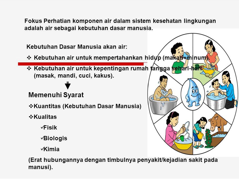 Peraturan Syarat Kualitas Air  Menurut PERMENKES NO.1 /MENKES/I/1975  Disempurnakan menjadi PERMENKES NO.
