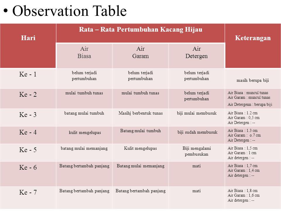 • Observation Table Hari Rata – Rata Pertumbuhan Kacang Hijau Keterangan Air Biasa Air Garam Air Detergen Ke - 1 belum terjadi pertumbuhan masih berup