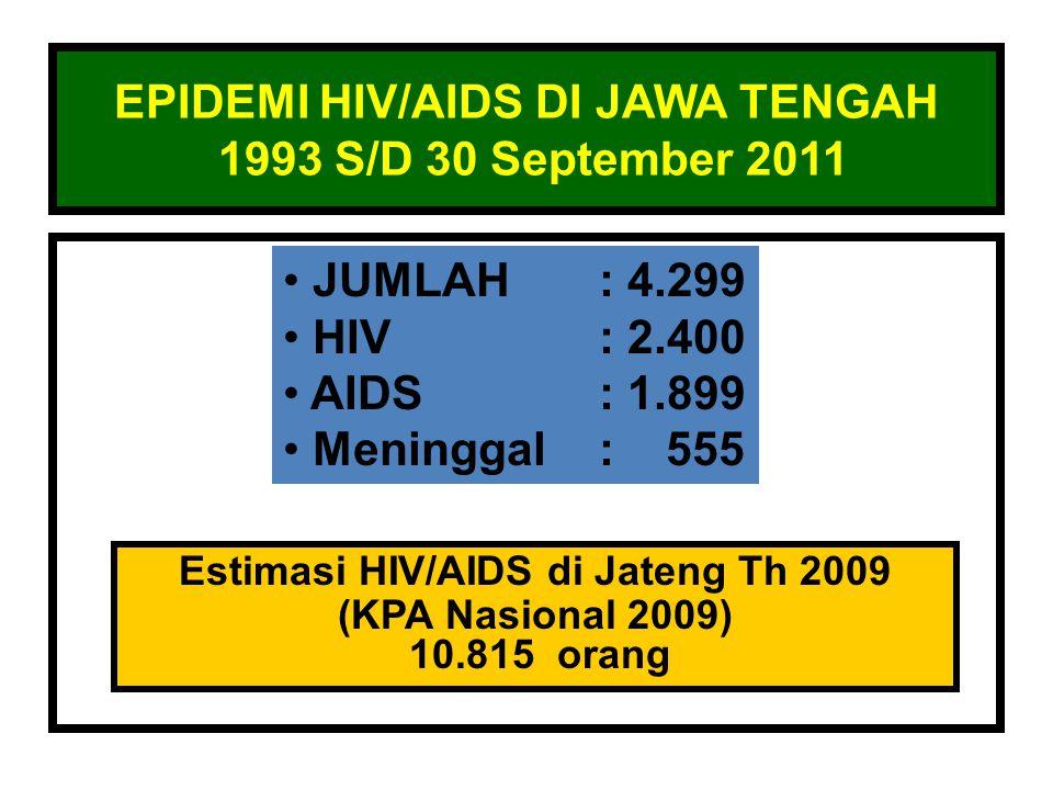 EPIDEMI HIV/AIDS DI JAWA TENGAH 1993 S/D 30 September 2011 • JUMLAH: 4.299 • HIV: 2.400 • AIDS: 1.899 • Meninggal: 555 Estimasi HIV/AIDS di Jateng Th