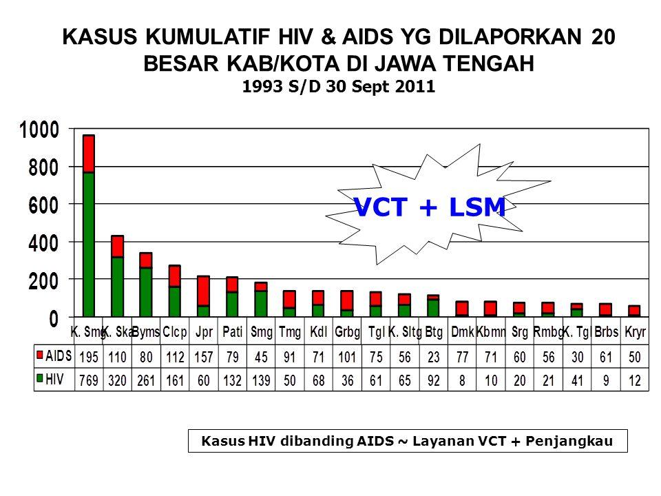 KASUS KUMULATIF HIV & AIDS YG DILAPORKAN 20 BESAR KAB/KOTA DI JAWA TENGAH 1993 S/D 30 Sept 2011 Kasus HIV dibanding AIDS ~ Layanan VCT + Penjangkau VC