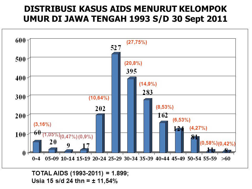 DISTRIBUSI KASUS AIDS MENURUT KELOMPOK UMUR DI JAWA TENGAH 1993 S/D 30 Sept 2011 TOTAL AIDS (1993-2011) = 1.899; Usia 15 s/d 24 thn = ± 11,54% (3,16%)