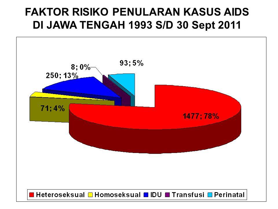 FAKTOR RISIKO PENULARAN KASUS AIDS DI JAWA TENGAH 1993 S/D 30 Sept 2011