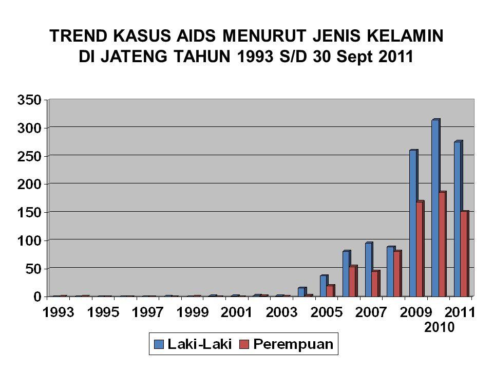 TREND KASUS AIDS MENURUT JENIS KELAMIN DI JATENG TAHUN 1993 S/D 30 Sept 2011 2010