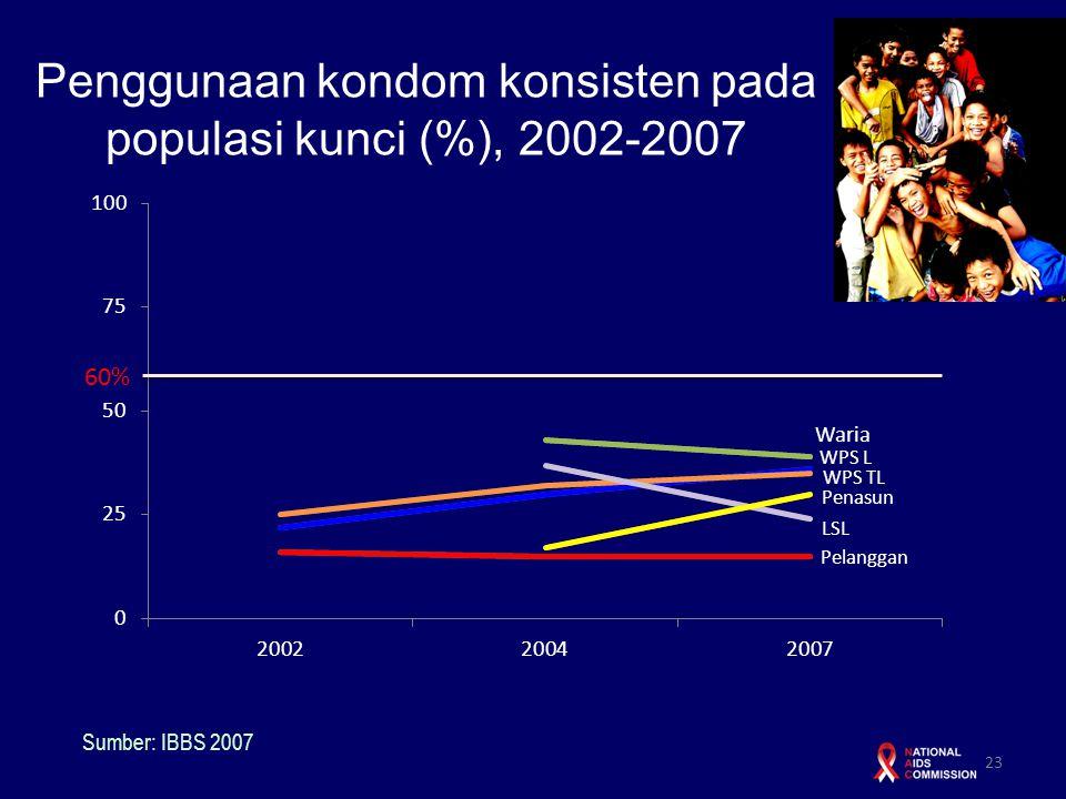 Penggunaan kondom konsisten pada populasi kunci (%), 2002-2007 23 Sumber: IBBS 2007 60%