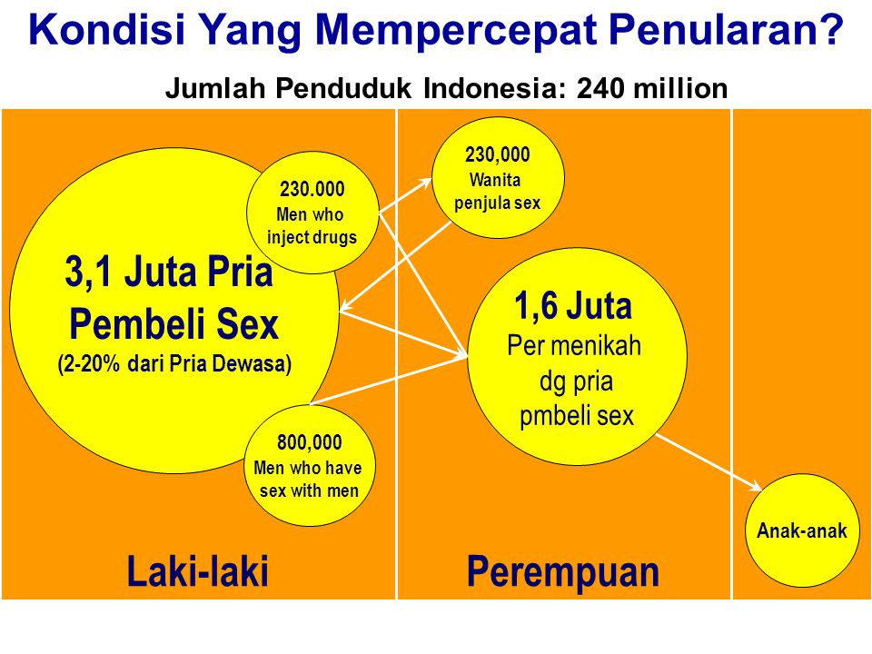 Commission on AIDS in Asia – Projections and Implications 25 Kondisi Yang Mempercepat Penularan? PerempuanLaki-laki 3,1 Juta Pria Pembeli Sex (2-20% d
