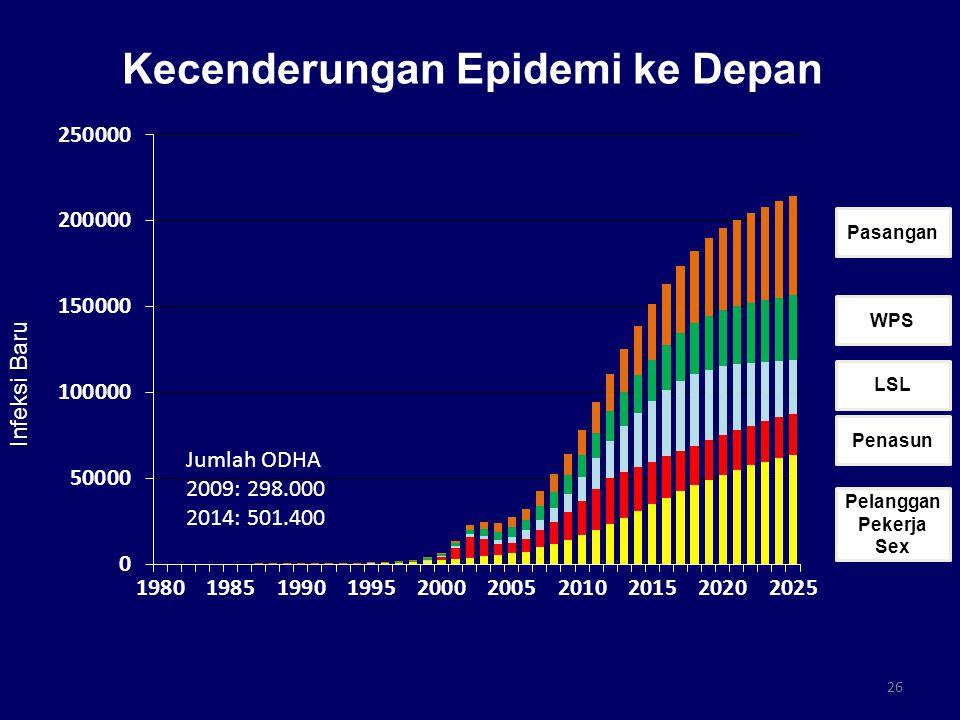 Kecenderungan Epidemi ke Depan 26 Jumlah ODHA 2009: 298.000 2014: 501.400 Infeksi Baru Pasangan WPS LSL Penasun Pelanggan Pekerja Sex