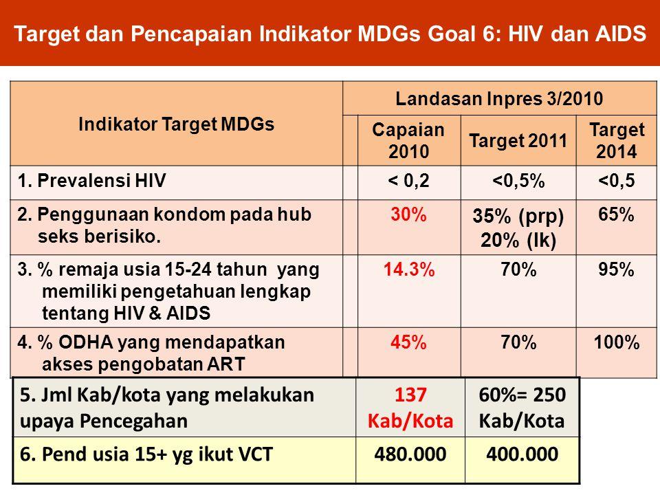 Target dan Pencapaian Indikator MDGs Goal 6: HIV dan AIDS Indikator Target MDGs Landasan Inpres 3/2010 Capaian 2010 Target 2011 Target 2014 1. Prevale