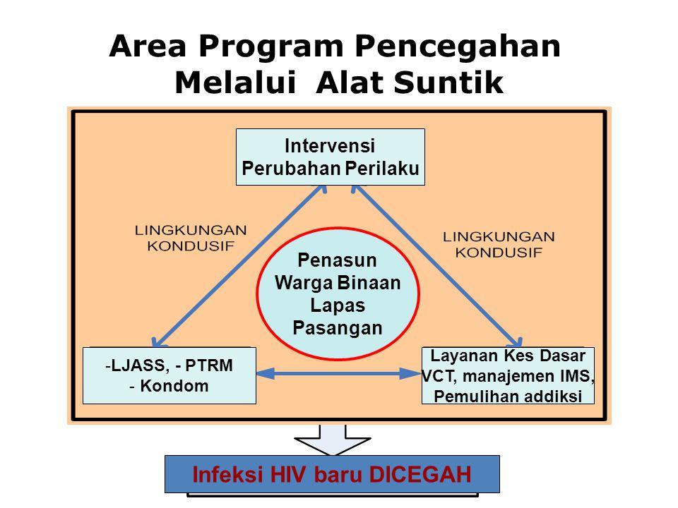 Intervensi Perubahan Perilaku -LJASS, - PTRM - Kondom Layanan Kes Dasar VCT, manajemen IMS, Pemulihan addiksi Penasun Warga Binaan Lapas Pasangan Infe
