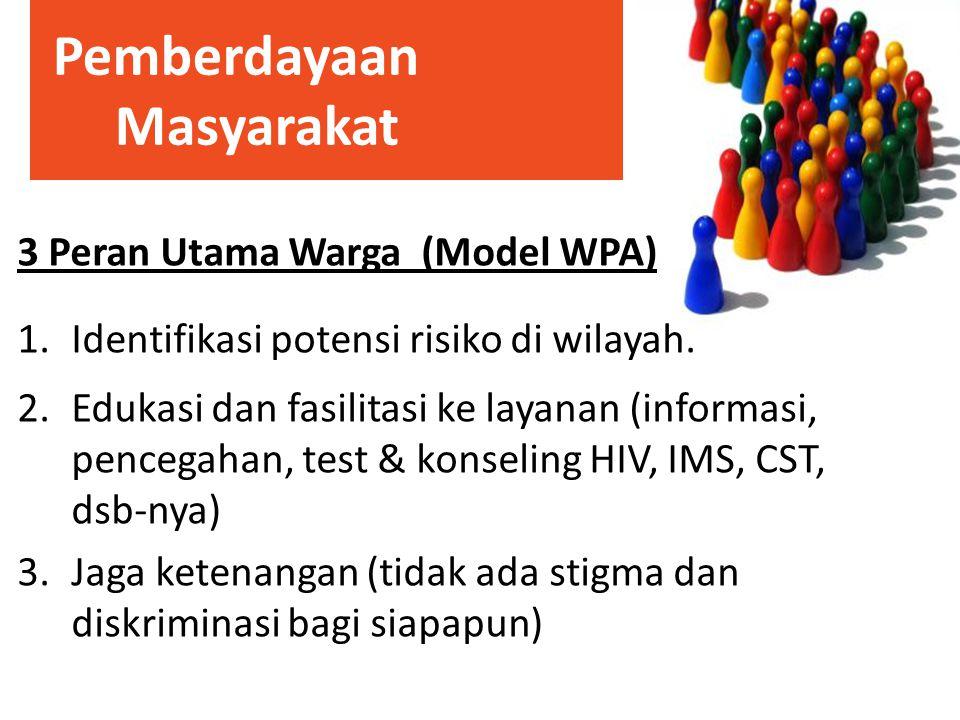 Pemberdayaan Masyarakat 3 Peran Utama Warga (Model WPA) 1.Identifikasi potensi risiko di wilayah. 2.Edukasi dan fasilitasi ke layanan (informasi, penc