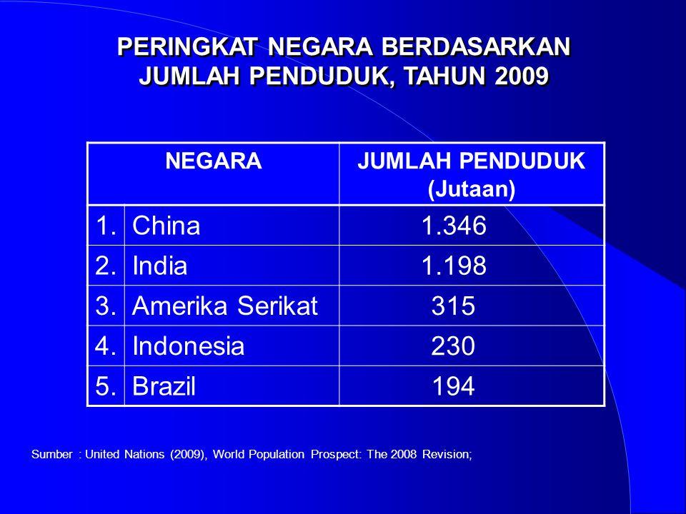 PERINGKAT NEGARA BERDASARKAN JUMLAH PENDUDUK, TAHUN 2009 NEGARAJUMLAH PENDUDUK (Jutaan) 1.China 1.346 2.India 1.198 3.Amerika Serikat 315 4.Indonesia
