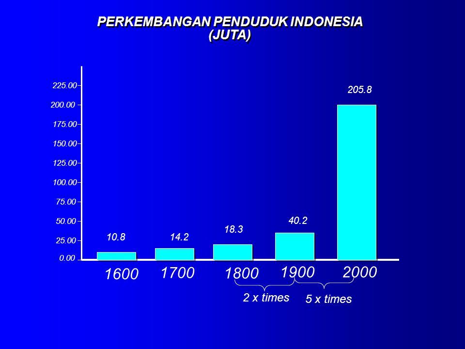 0.00 25.00 50.00 75.00 100.00 125.00 150.00 175.00 200.00 225.00 1600 1700 1800 19002000 205.8 18.3 14.210.8 40.2 PERKEMBANGAN PENDUDUK INDONESIA (JUT